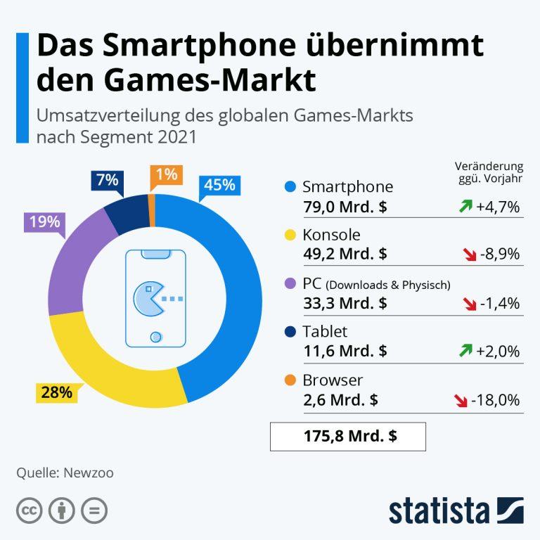 Umsatzverteilung des Globalen Games Marktes nach Segmenten 2021